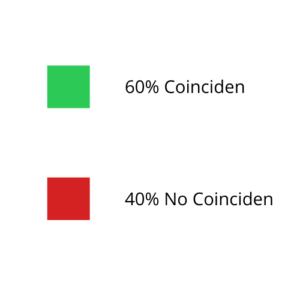 60% Coinciden