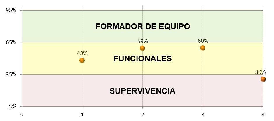 Grafico habilidades movil muestra