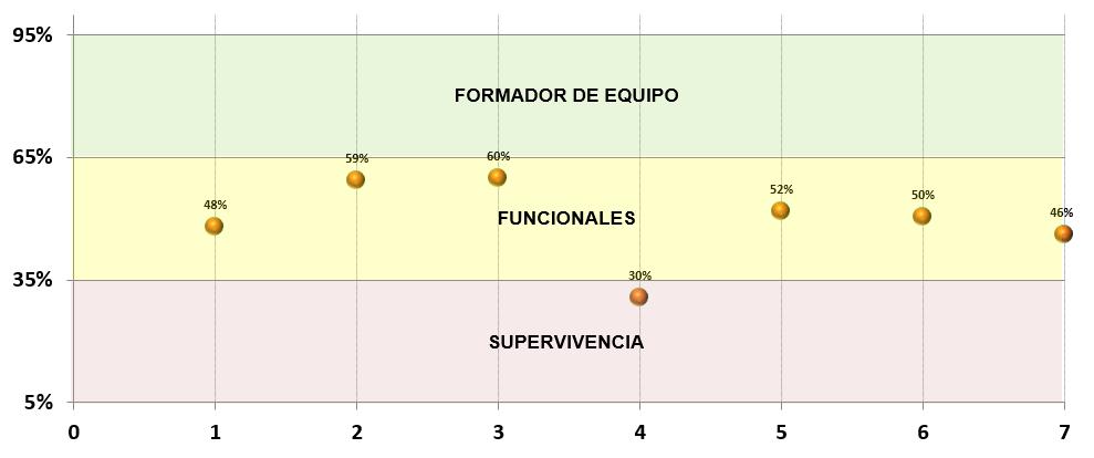 Grafico web habilidades muestra